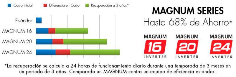 Familia Magnum